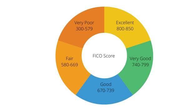 credit restoration agency